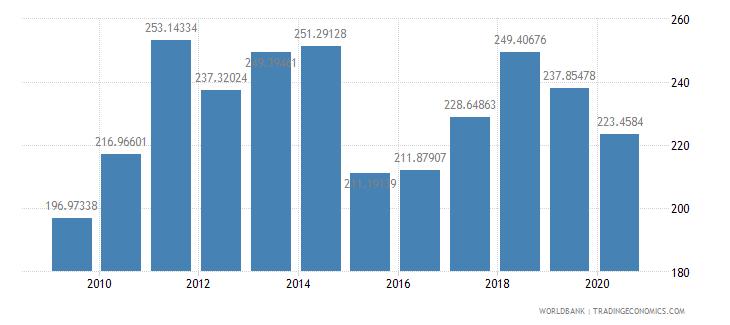 belgium export value index 2000  100 wb data