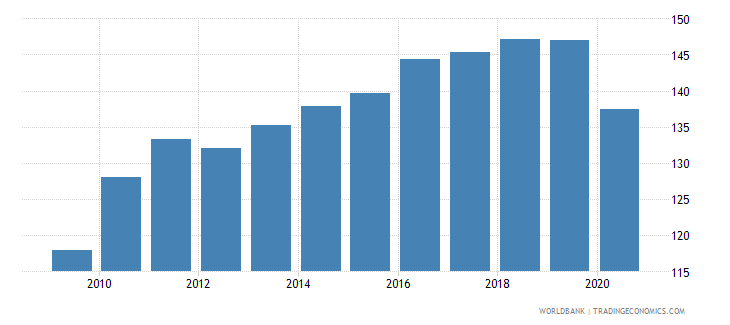 belgium export volume index 2000  100 wb data