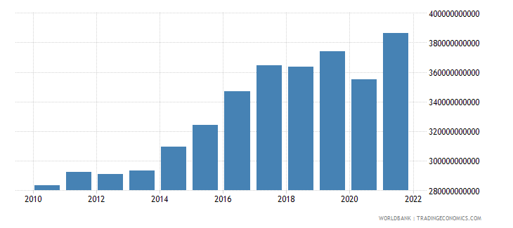 belgium exports as a capacity to import constant lcu wb data