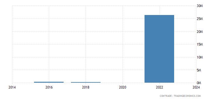 belgium exports australia zinc ores concentrates