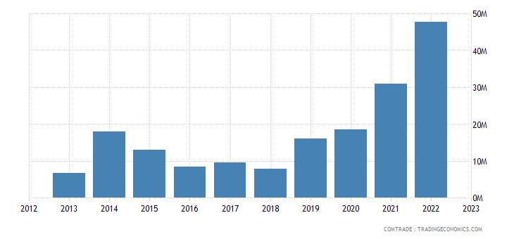 belgium exports austria zinc