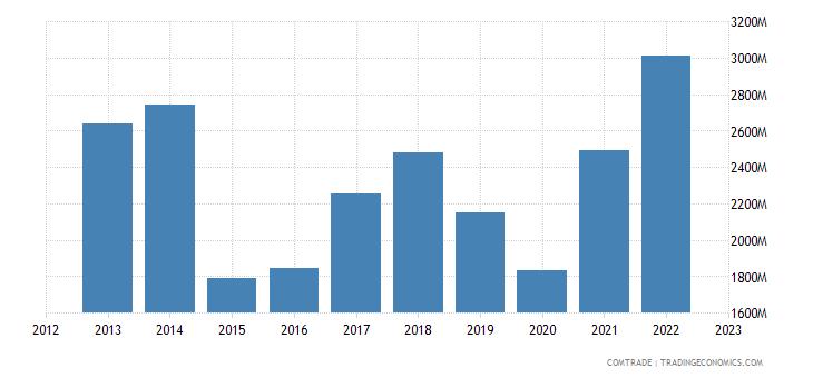 belgium exports brazil