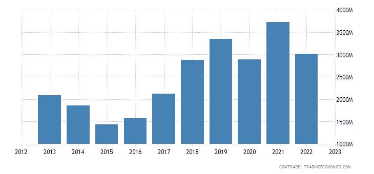 belgium exports canada