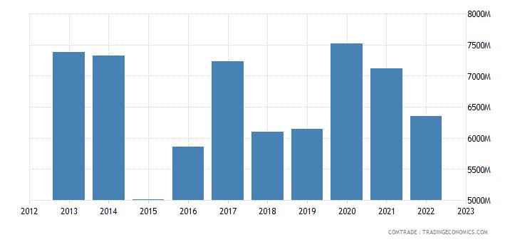 belgium exports china