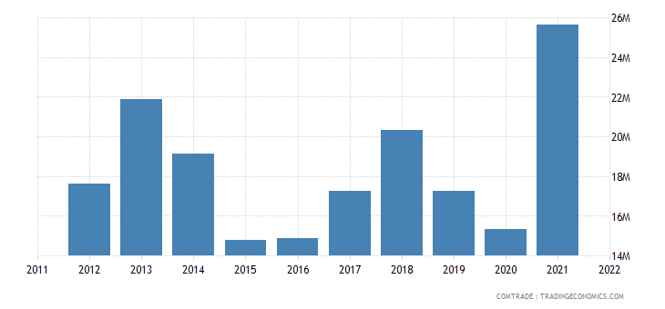 belgium exports czech republic electrical apparatus switching not over 1000v