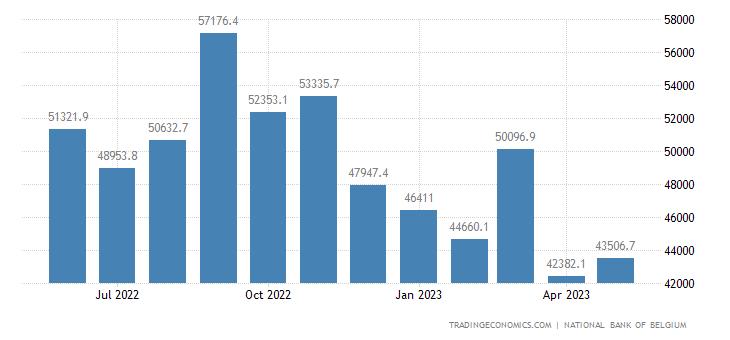 Belgium Exports