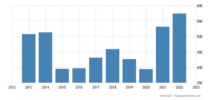 belgium exports france
