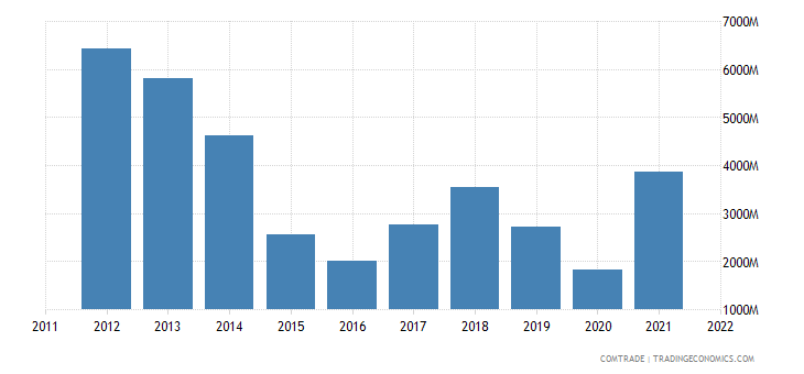 belgium exports germany mineral fuels oils distillation products
