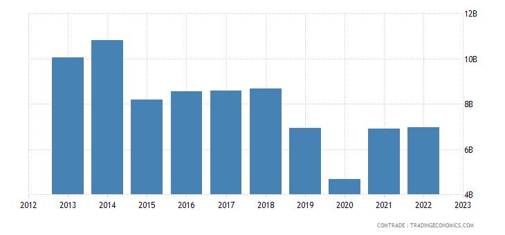 belgium exports india
