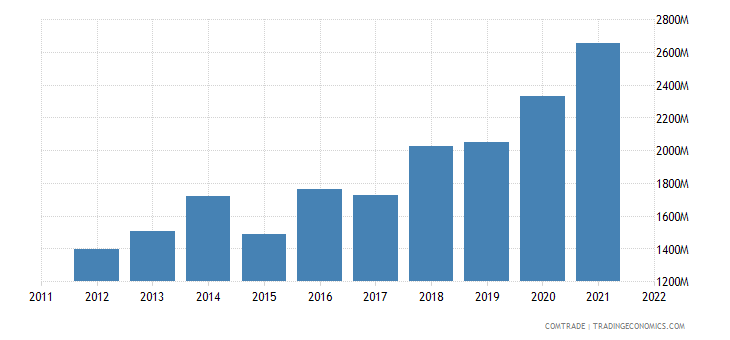 belgium exports ireland