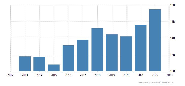 belgium exports italy