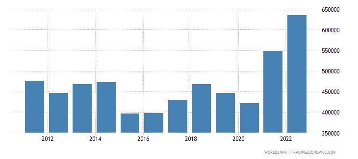belgium exports merchandise customs current us$ millions not seas adj  wb data