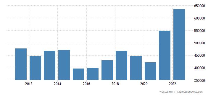 belgium exports merchandise customs current us$ millions seas adj  wb data