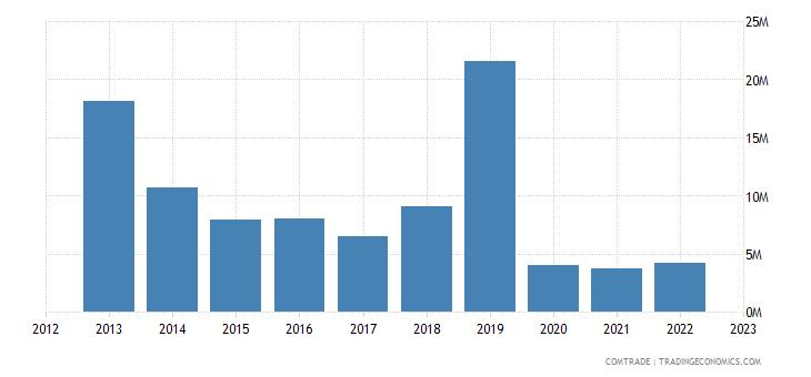 belgium exports nigeria articles iron steel
