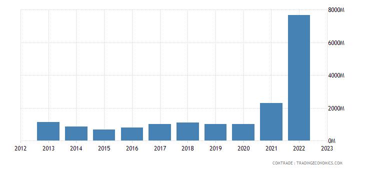 belgium exports nigeria