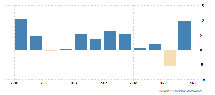 belgium exports of goods and services annual percent growth wb data