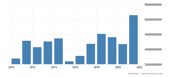 belgium exports of goods and services bop us dollar wb data