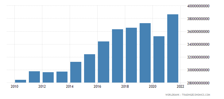 belgium exports of goods and services constant lcu wb data