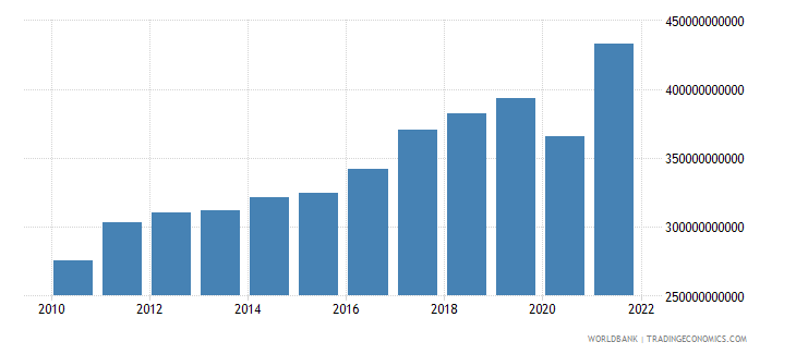 belgium exports of goods and services current lcu wb data