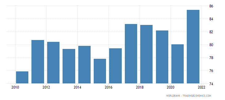 belgium exports of goods and services percent of gdp wb data