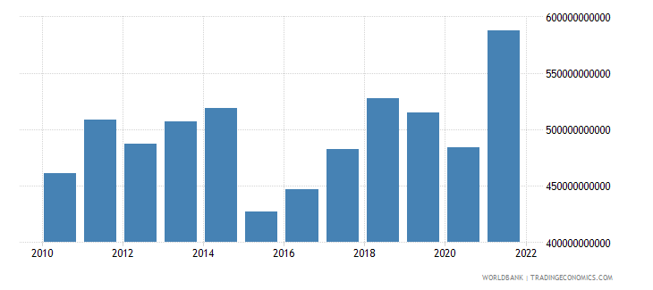 belgium exports of goods services and income bop us dollar wb data