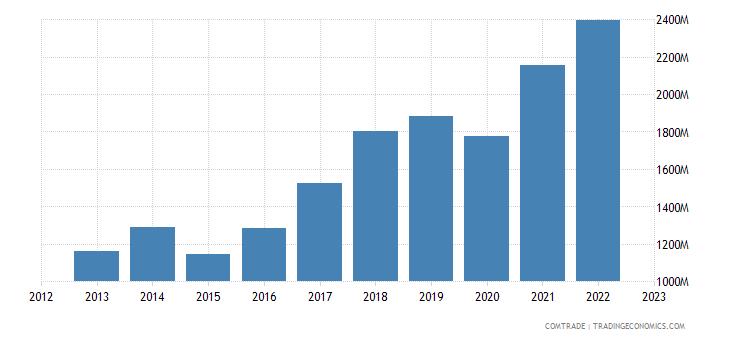 belgium exports romania