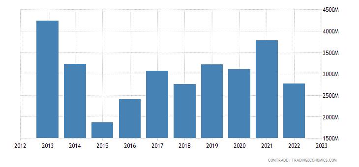 belgium exports russia