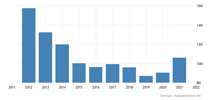 belgium exports sweden electrical apparatus switching not over 1000v