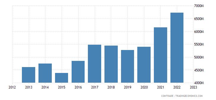 belgium exports sweden