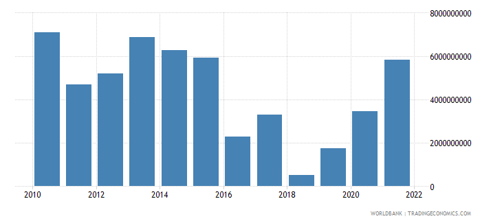 belgium external balance on goods and services constant lcu wb data