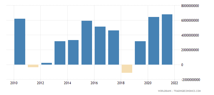 belgium external balance on goods and services current lcu wb data