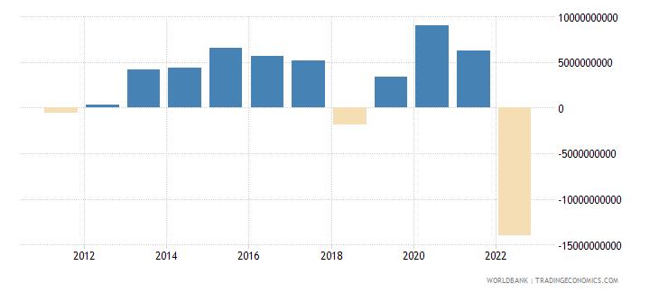 belgium external balance on goods and services us dollar wb data