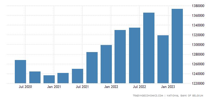 Belgium Total External Debt