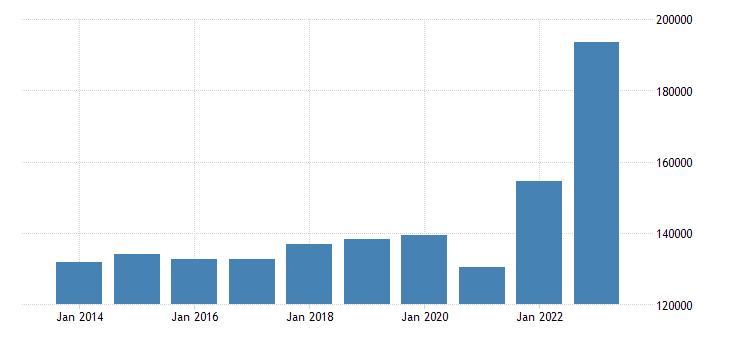 belgium extra eu trade exports eurostat data