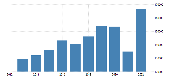 belgium extra eu trade imports eurostat data
