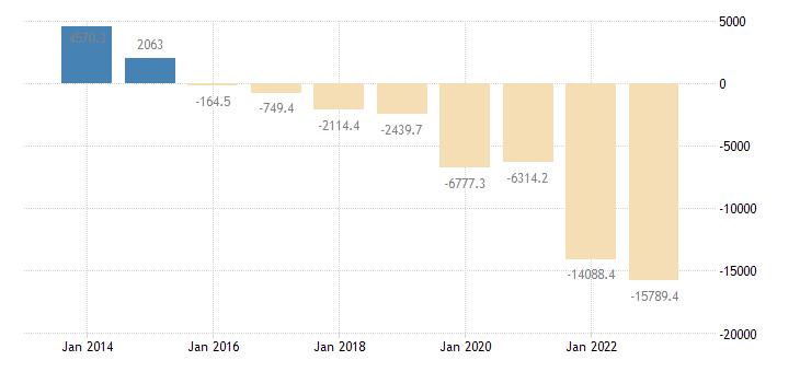 belgium extra eu trade of machinery transport equipment sitc 7 trade balance eurostat data