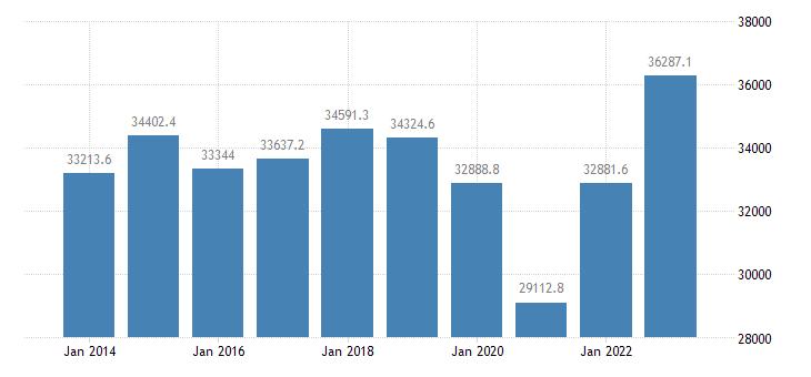 belgium extra eu trade of other manufactured goods sitc 68 exports eurostat data