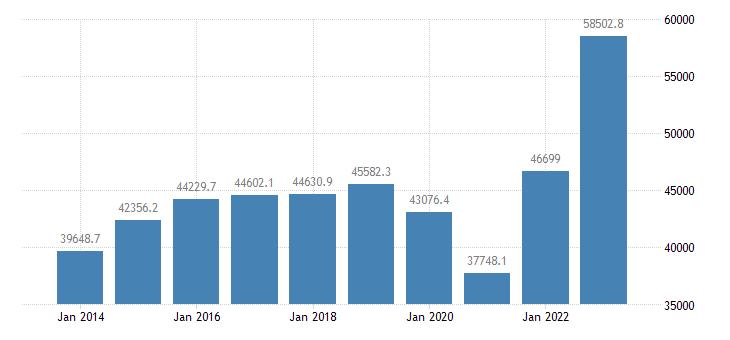 belgium extra eu trade of other manufactured goods sitc 68 imports eurostat data