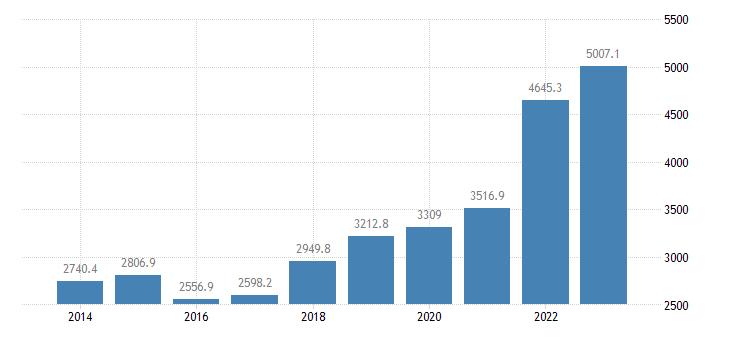 belgium extra eu trade of raw materials sitc 24 exports eurostat data