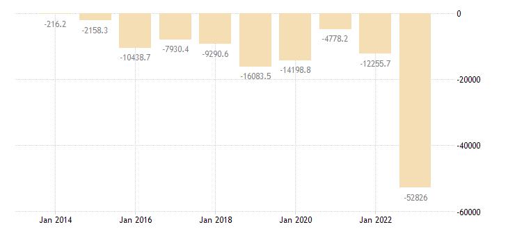 belgium extra eu trade trade balance eurostat data