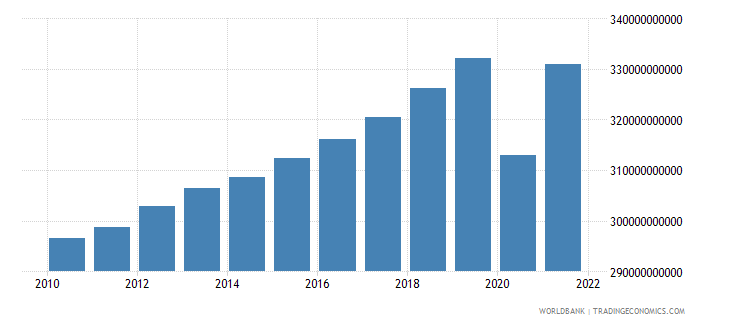 belgium final consumption expenditure constant lcu wb data