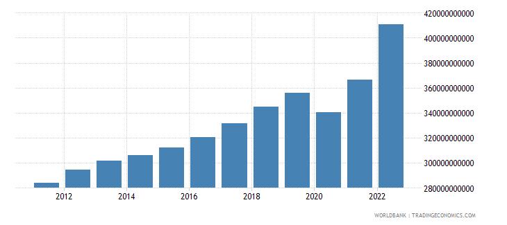 belgium final consumption expenditure current lcu wb data