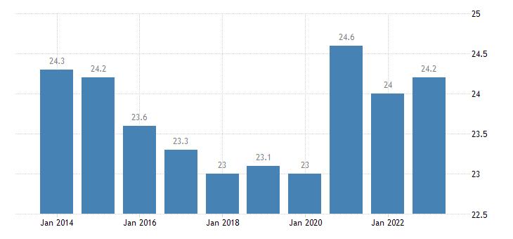 belgium final consumption expenditure of general gov eurostat data