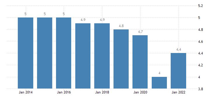 belgium final consumption expenditure of households clothing footwear eurostat data