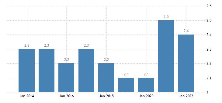 belgium final consumption expenditure of households communications eurostat data