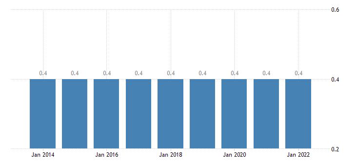 belgium final consumption expenditure of households education eurostat data