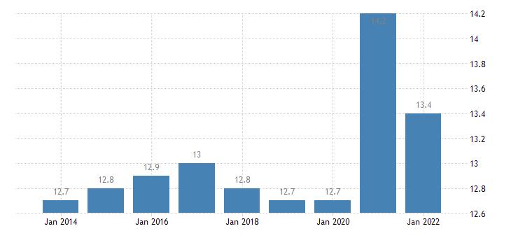 belgium final consumption expenditure of households food non alcoholic beverages eurostat data