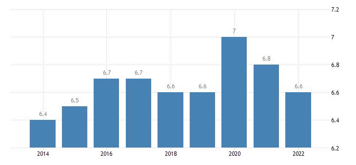 belgium final consumption expenditure of households health eurostat data