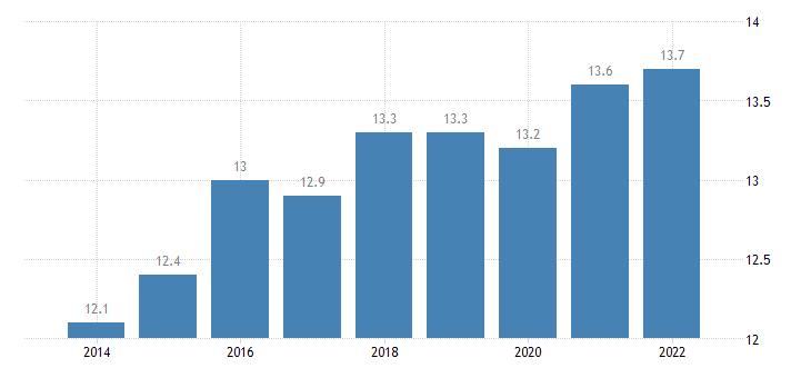 belgium final consumption expenditure of households miscellaneous goods services eurostat data