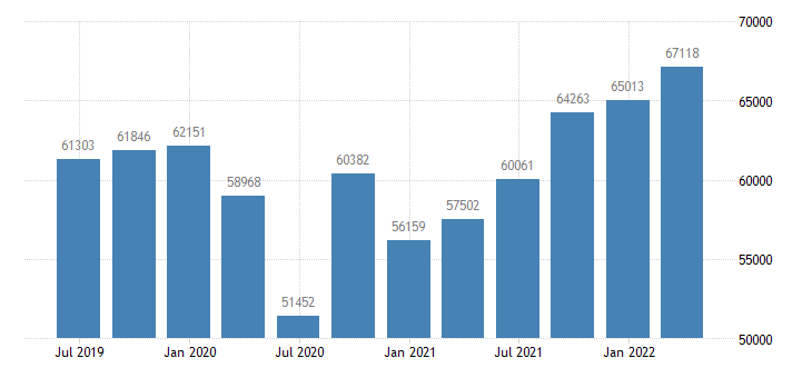 belgium final consumption expenditure of households npish current prices eurostat data